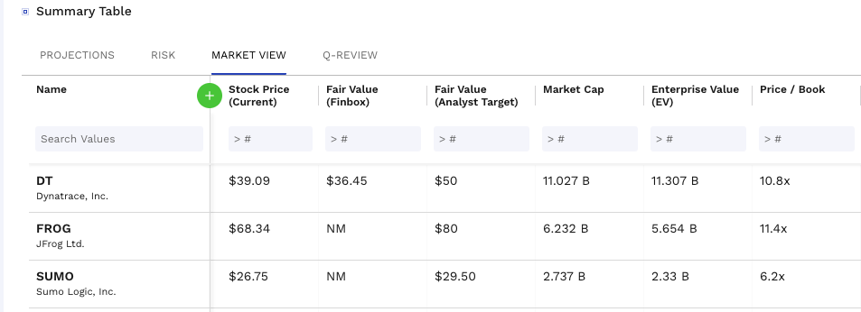 @ Summary Table  PROJECTIONS  Name  Search Values  DT  Dynatrace, Inc.  FROG  RISK  MARKET VIEW  Stock Price  (Current)  $39.09  $68.34  Q-REVIEW  Fair Value  (Finbox)  $36.45  NM  Fair Value  (Analyst Target)  $50  $80  Market Cap  11.027 B  6.232 B